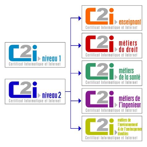 Le référentiel C2i2e