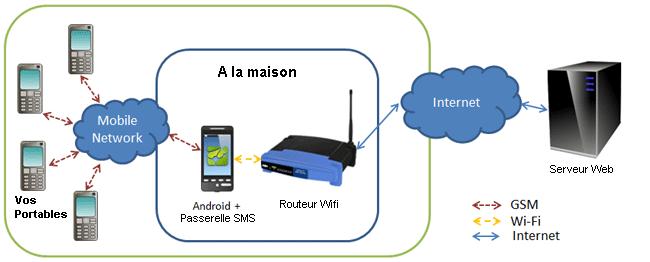 sms-gateway-schema